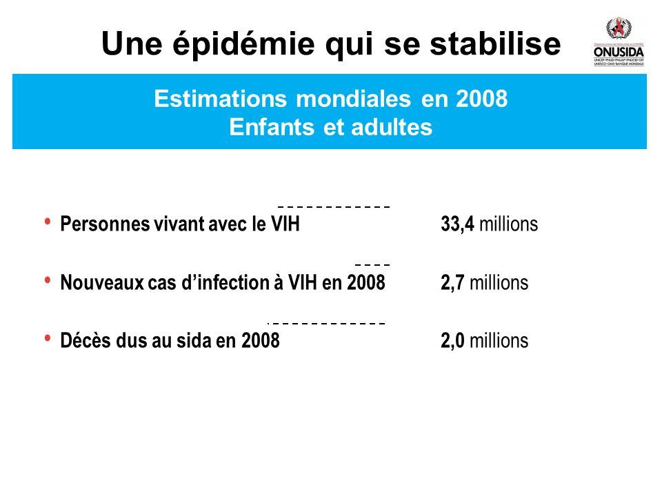 Estimations mondiales en 2008 Enfants et adultes Personnes vivant avec le VIH 33,4 millions Nouveaux cas dinfection à VIH en 2008 2,7 millions Décès d