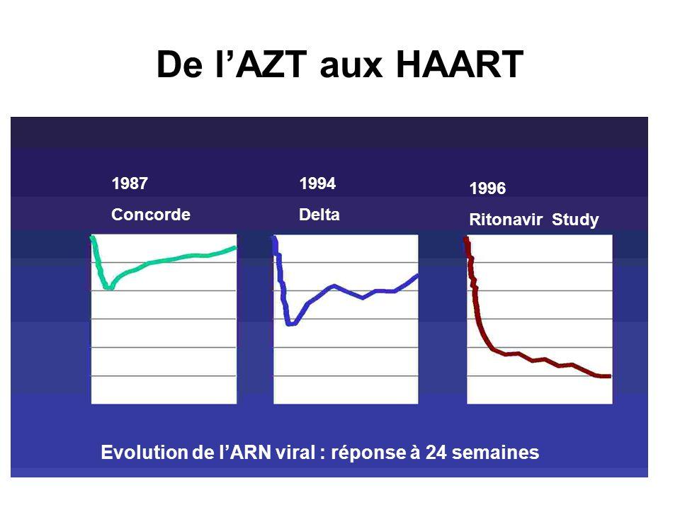 De lAZT aux HAART 1987 Concorde 1994 Delta 1996 Ritonavir Study Evolution de lARN viral : réponse à 24 semaines