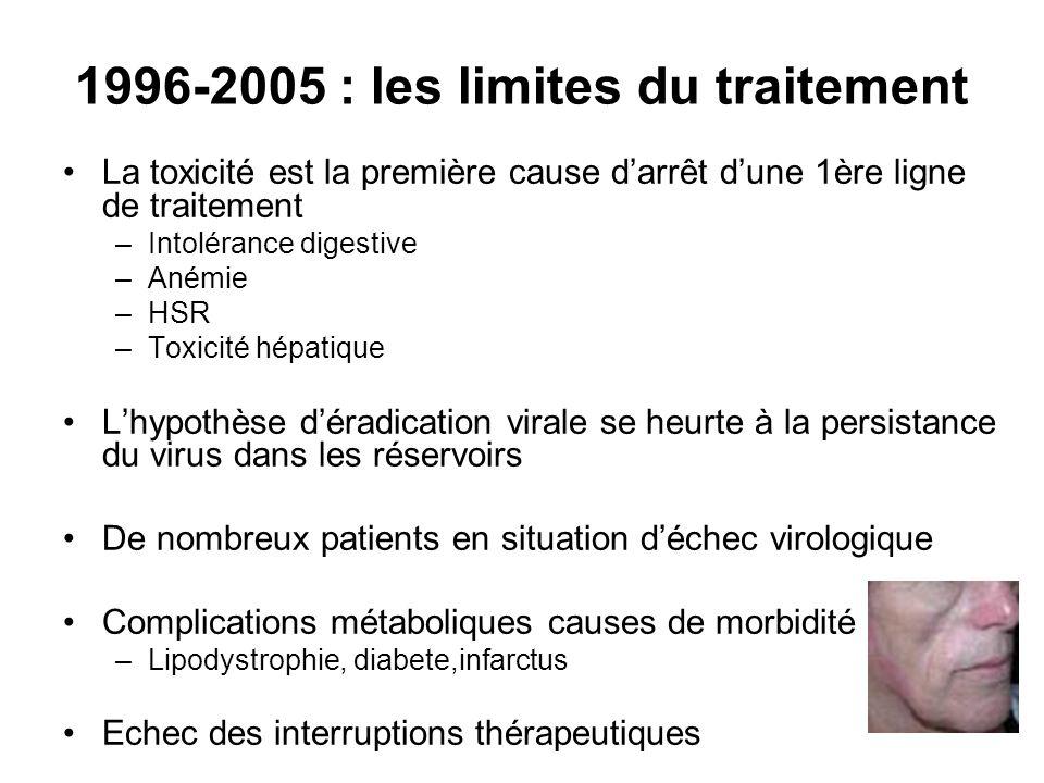 1996-2005 : les limites du traitement La toxicité est la première cause darrêt dune 1ère ligne de traitement –Intolérance digestive –Anémie –HSR –Toxi