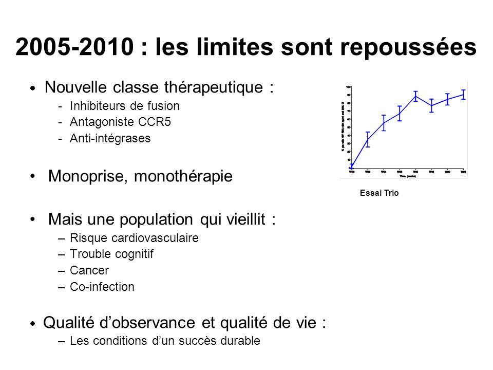 2005-2010 : les limites sont repoussées Nouvelle classe thérapeutique : -Inhibiteurs de fusion -Antagoniste CCR5 -Anti-intégrases Monoprise, monothéra