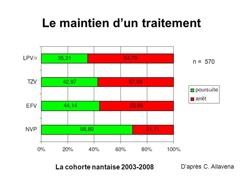 Le maintien dun traitement Daprès C. Allavena n = 570 La cohorte nantaise 2003-2008