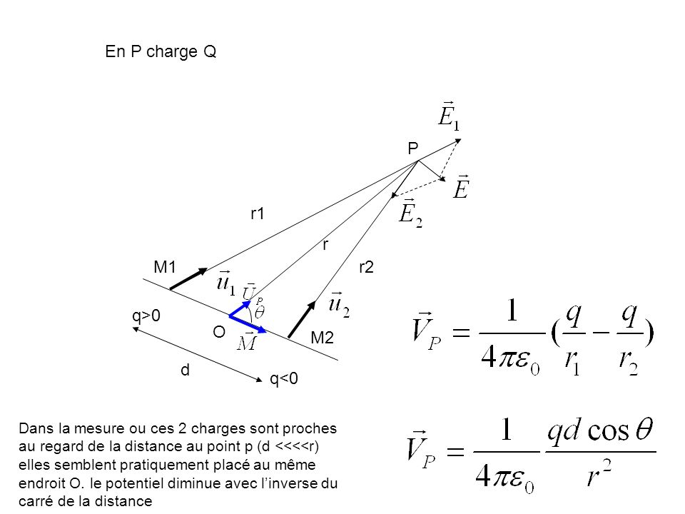 q>0 q<0 r1 r2 P M1 M2 En P charge Q O d r Dans la mesure ou ces 2 charges sont proches au regard de la distance au point p (d <<<<r) elles semblent pr