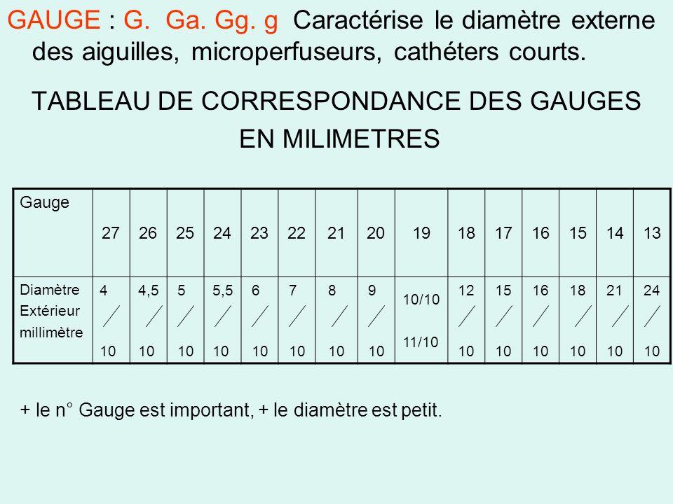GAUGE : G. Ga. Gg. g Caractérise le diamètre externe des aiguilles, microperfuseurs, cathéters courts. TABLEAU DE CORRESPONDANCE DES GAUGES EN MILIMET