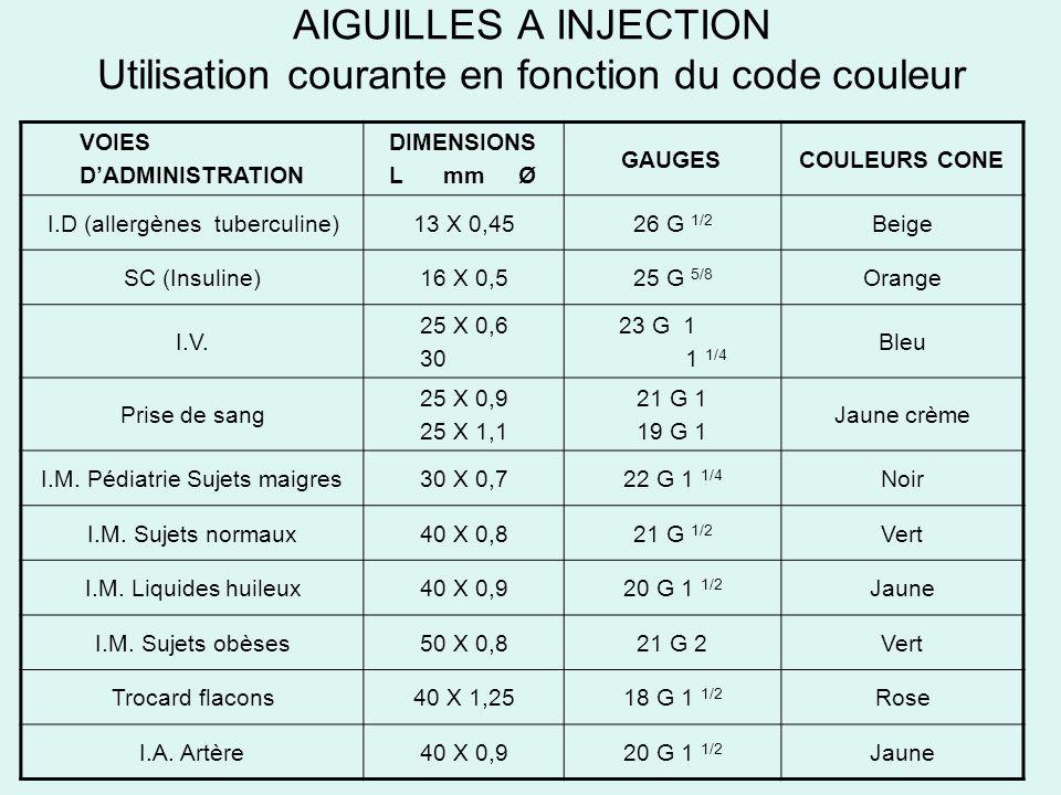 AIGUILLES A INJECTION Utilisation courante en fonction du code couleur VOIES DADMINISTRATION DIMENSIONS L mm Ø GAUGESCOULEURS CONE I.D (allergènes tub