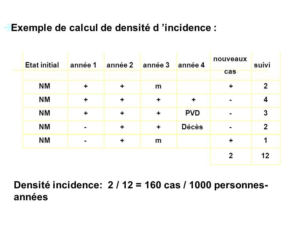 Exemple de calcul de densité d incidence : Etat initialannée 1année 2année 3année 4 nouveaux cas suivi NM++m+2 ++++ -4 +++PVD -3 NM -++Décès -2 NM -+m