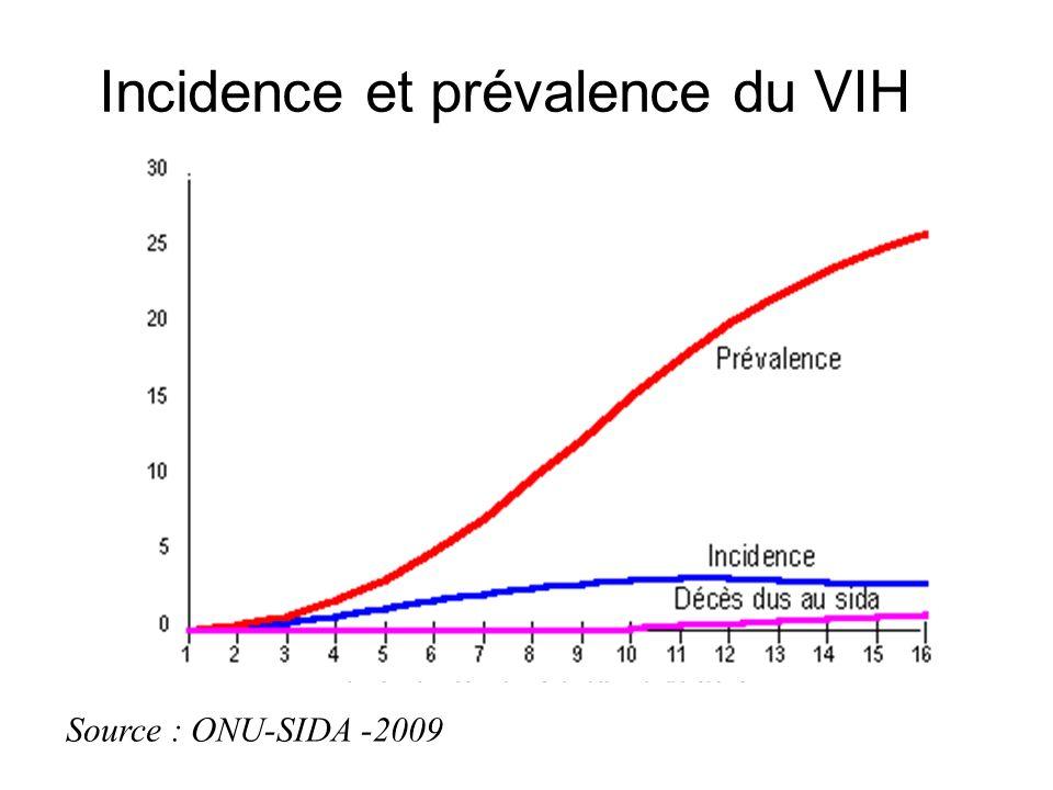 Incidence et prévalence du VIH Source : ONU-SIDA -2009