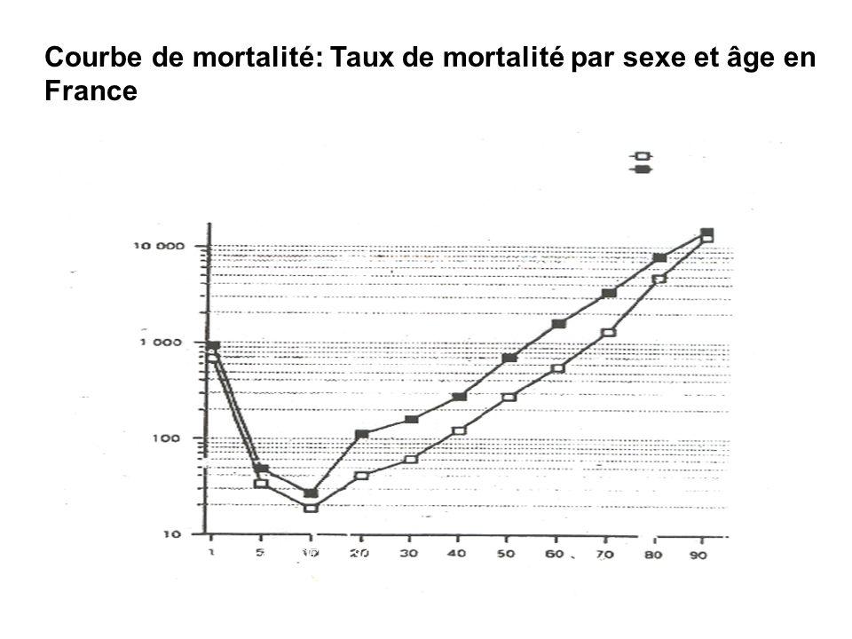 Courbe de mortalité: Taux de mortalité par sexe et âge en France Femme Homme Taux pour 100 000 habitants Source : INSERM, SCB