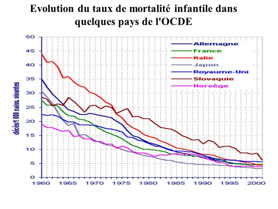 Evolution du taux de mortalité infantile dans quelques pays de l'OCDE