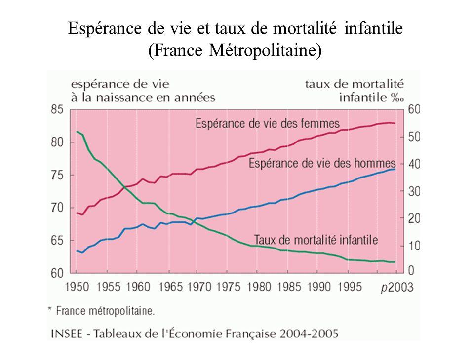 Espérance de vie et taux de mortalité infantile (France Métropolitaine)