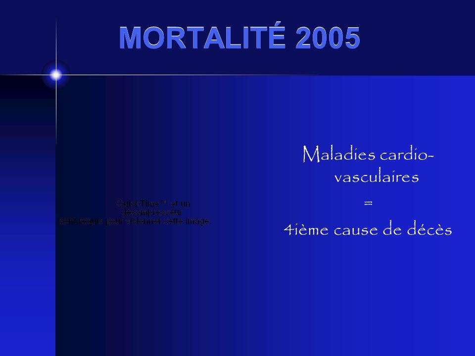 MORTALITÉ 2005 Maladies cardio- vasculaires = 4ième cause de décès
