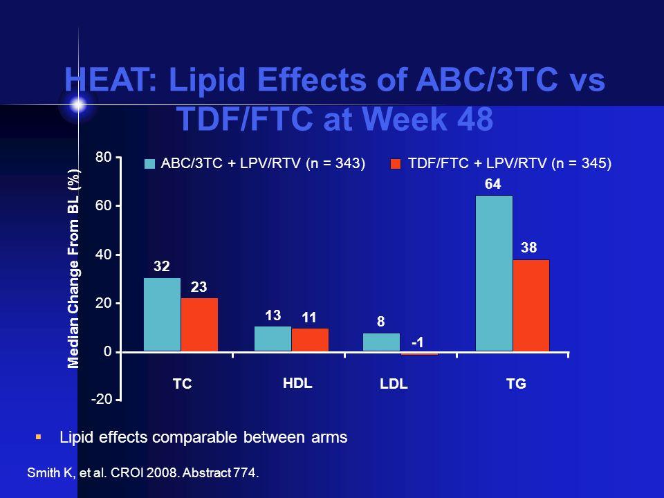 HEAT: Lipid Effects of ABC/3TC vs TDF/FTC at Week 48 32 13 8 64 23 11 38 -20 0 20 40 60 80 TC HDL LDLTG ABC/3TC + LPV/RTV (n = 343) TDF/FTC + LPV/RTV
