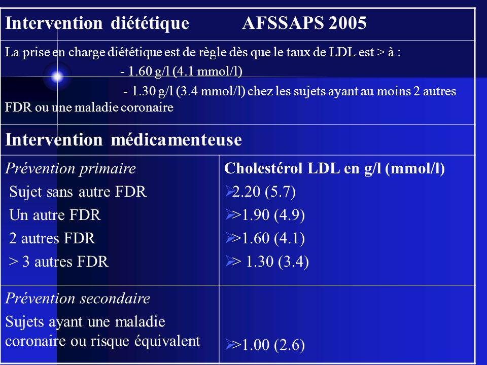 Intervention diététique AFSSAPS 2005 La prise en charge diététique est de règle dès que le taux de LDL est > à : - 1.60 g/l (4.1 mmol/l) - 1.30 g/l (3
