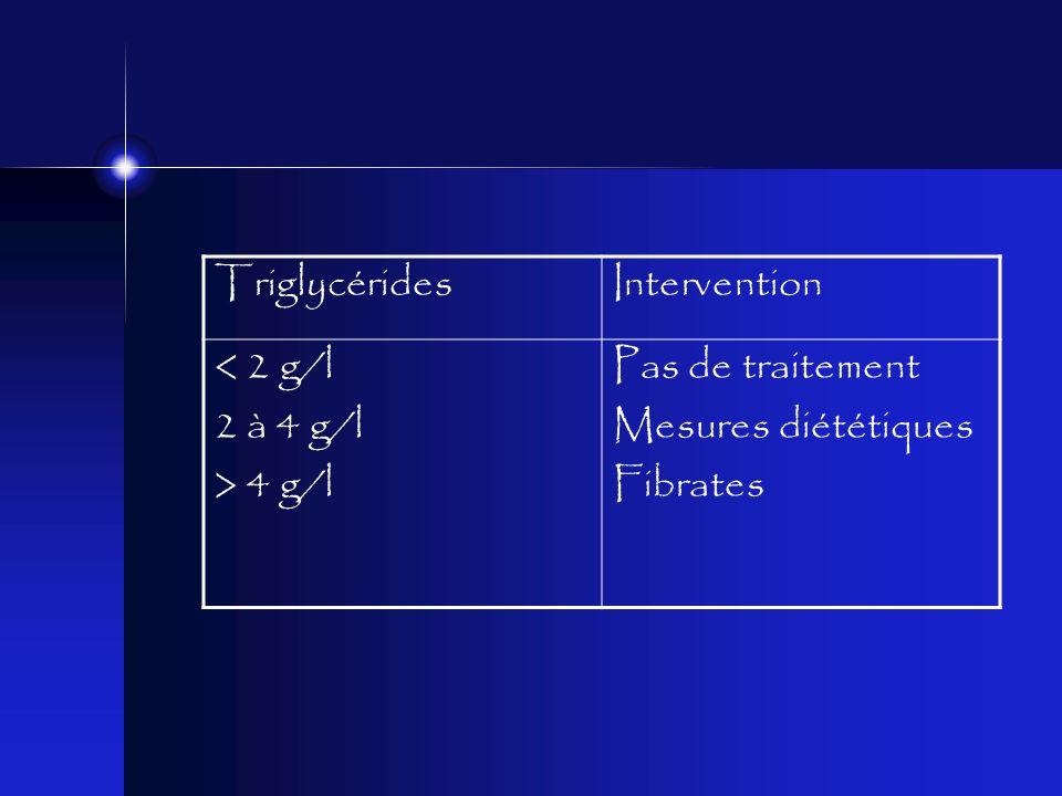 TriglycéridesIntervention < 2 g/l 2 à 4 g/l > 4 g/l Pas de traitement Mesures diététiques Fibrates
