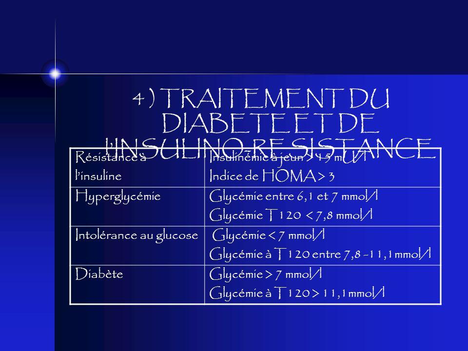 4 ) TRAITEMENT DU DIABETE ET DE lINSULINO-RESISTANCE Résistance à linsuline Insulinémie à jeun > 15 mU/l Indice de HOMA > 3 HyperglycémieGlycémie entr