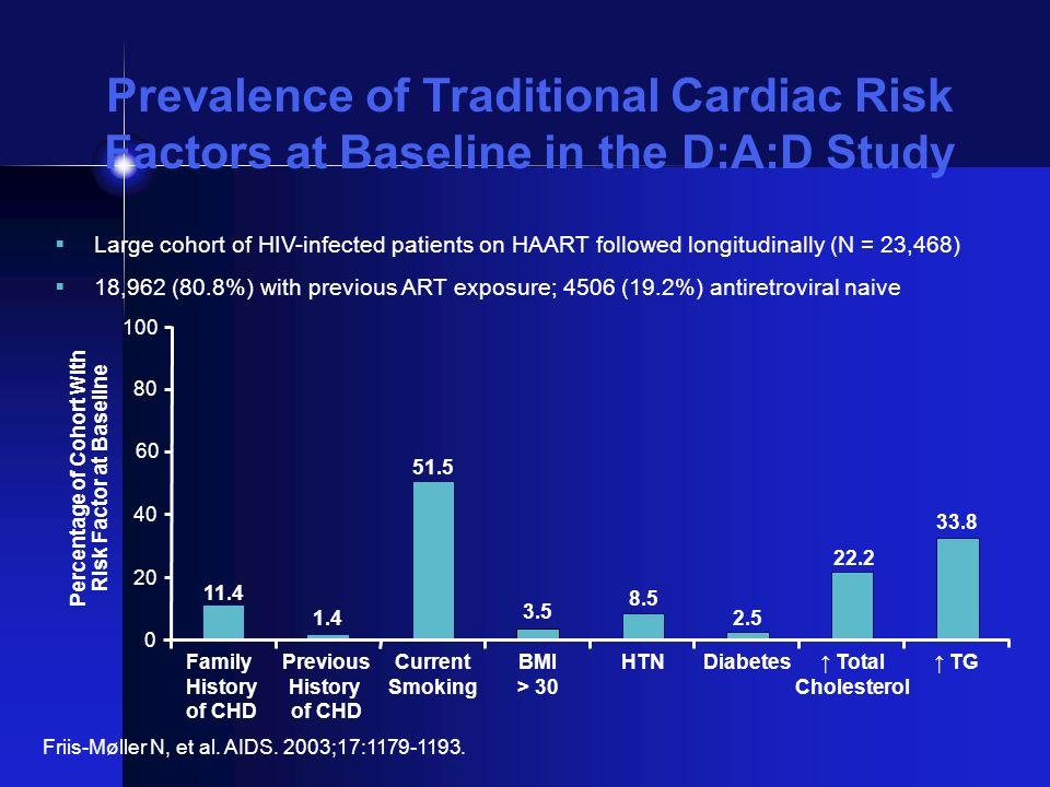 D:A:D: Traditional Risk Factors for CHD in an HIV-Infected Population Multivariable Poisson model adjusted for age, sex, BMI, HIV risk, cohort, calendar year, race, family history of CVD, smoking, previous CVD event, TC, HDL, hypertension, diabetes.