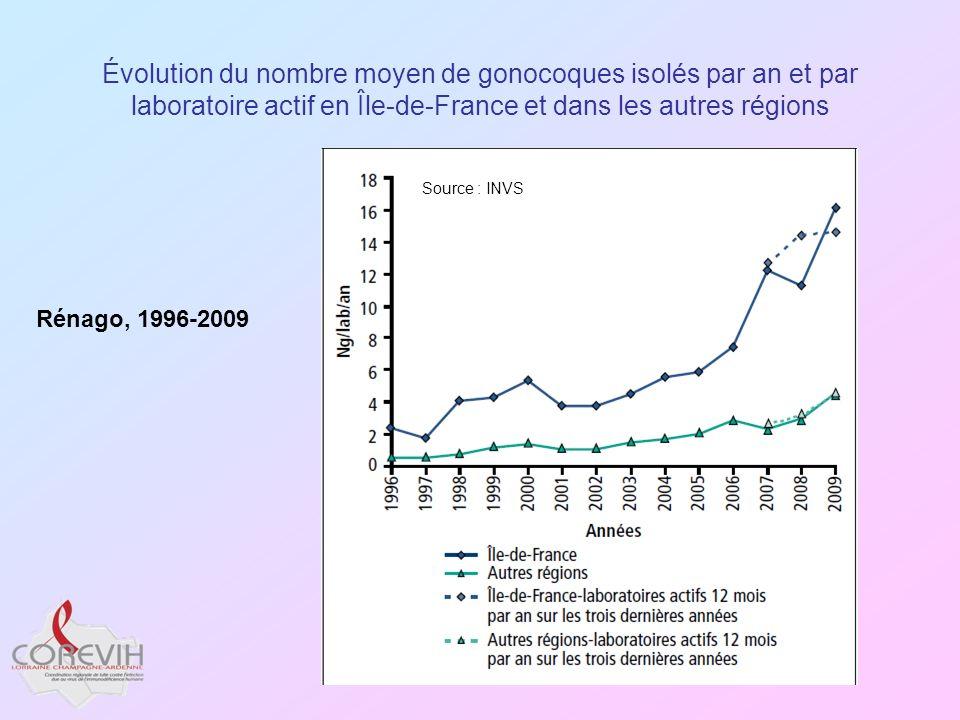 Évolution du nombre moyen de gonocoques isolés par an et par laboratoire actif en Île-de-France et dans les autres régions Source : INVS Rénago, 1996-