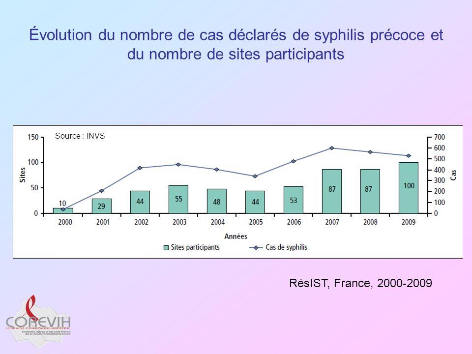 Évolution du nombre de cas déclarés de syphilis précoce et du nombre de sites participants RésIST, France, 2000-2009 Source : INVS