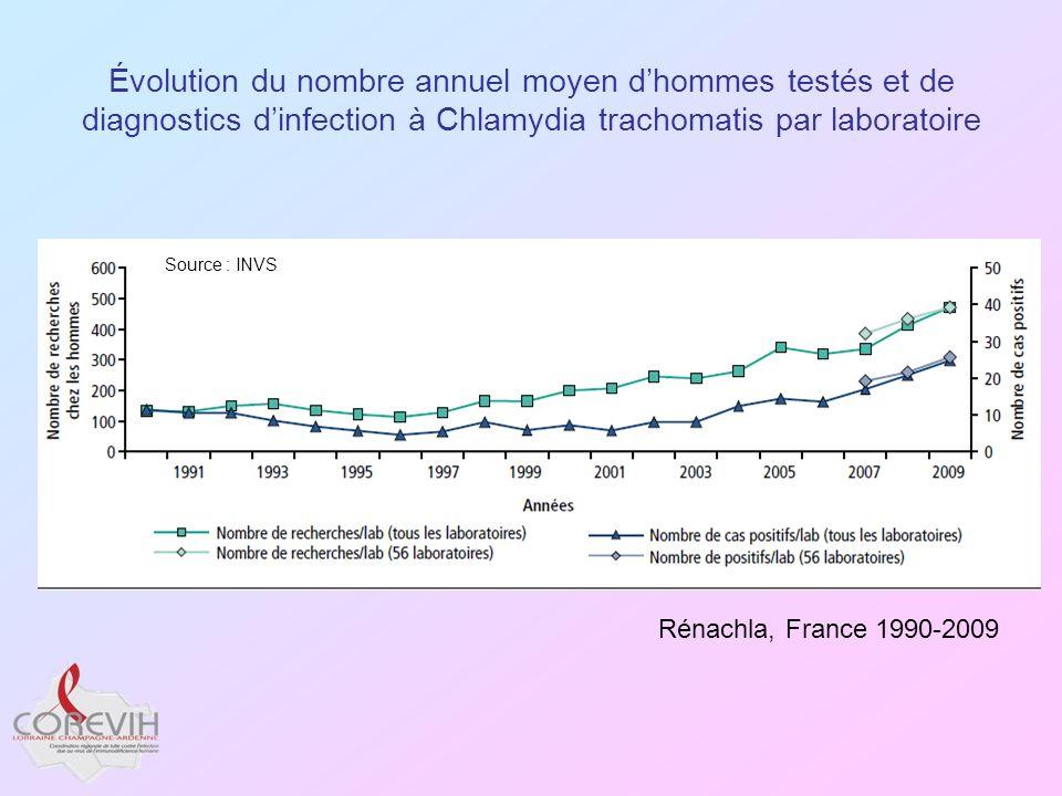 Évolution du nombre annuel moyen dhommes testés et de diagnostics dinfection à Chlamydia trachomatis par laboratoire Rénachla, France 1990-2009 Source
