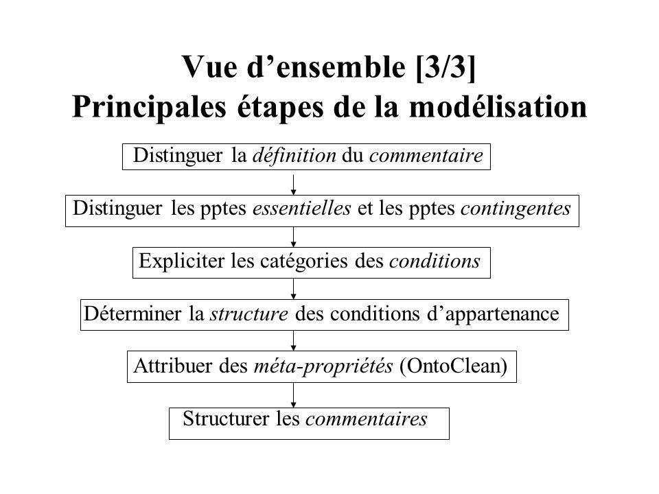 Vue densemble [3/3] Principales étapes de la modélisation Distinguer la définition du commentaire Distinguer les pptes essentielles et les pptes conti