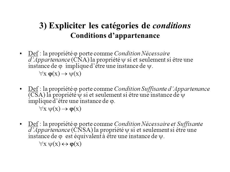 3) Expliciter les catégories de conditions Conditions dappartenance Def : la propriété porte comme Condition Nécessaire dAppartenance (CNA) la proprié