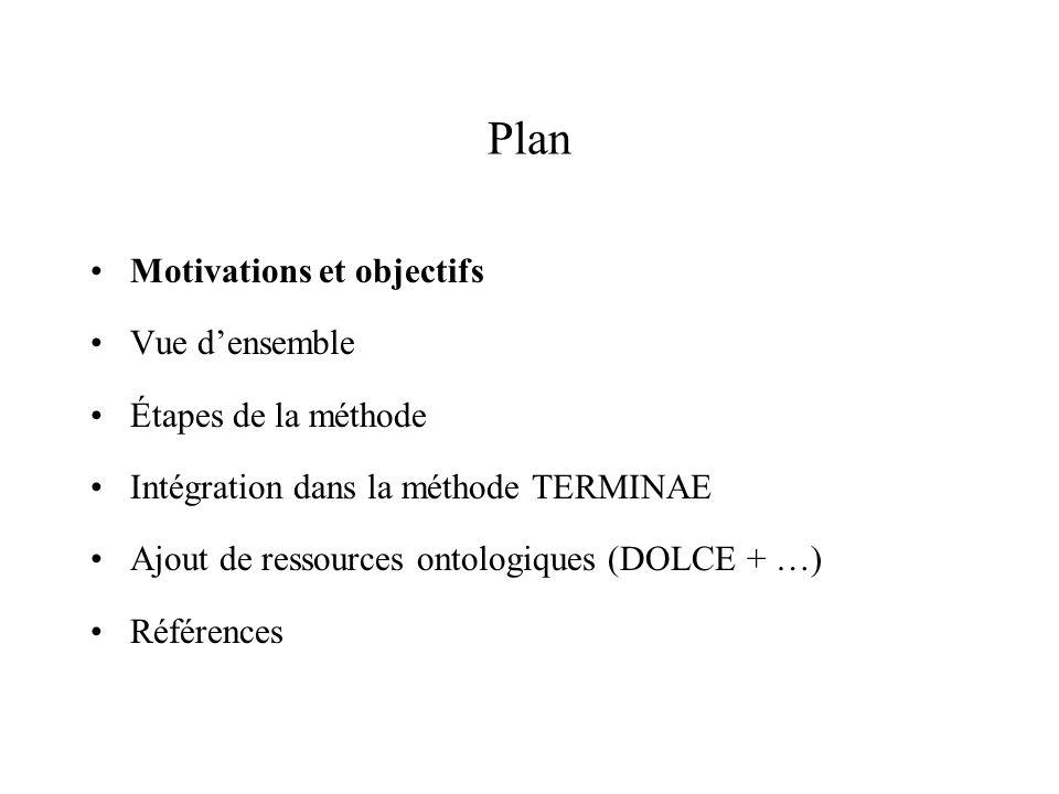 Plan Motivations et objectifs Vue densemble Étapes de la méthode Intégration dans la méthode TERMINAE Ajout de ressources ontologiques (DOLCE + …) Réf