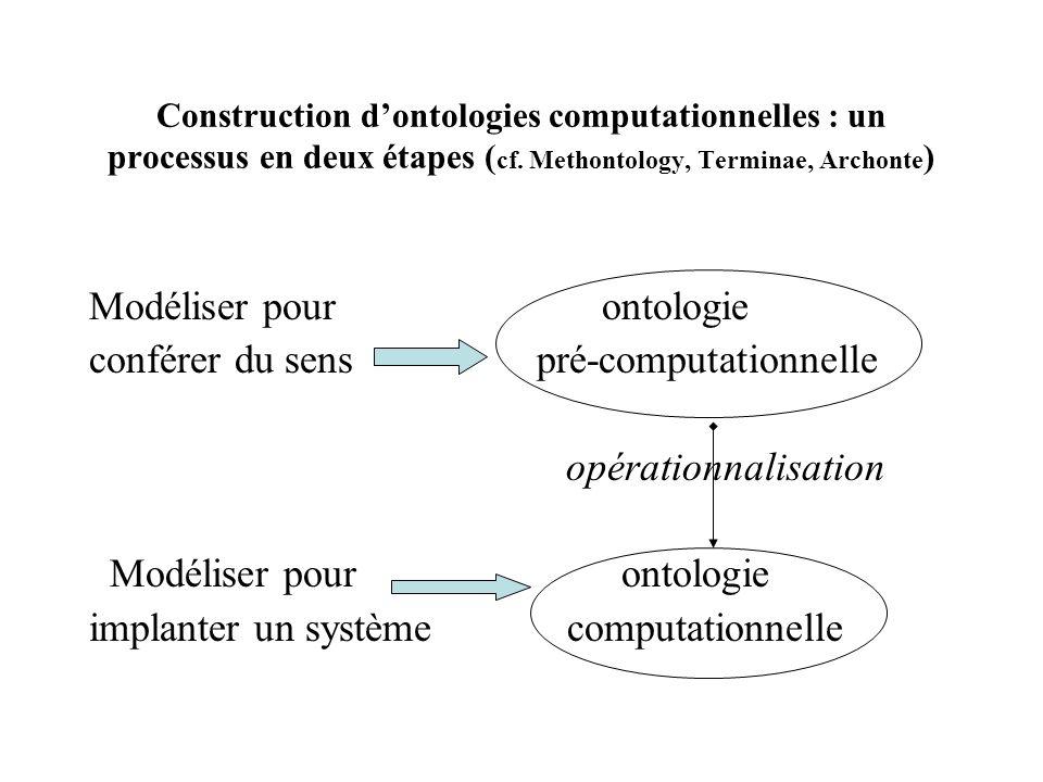 Construction dontologies computationnelles : un processus en deux étapes ( cf. Methontology, Terminae, Archonte ) Modéliser pour ontologie conférer du