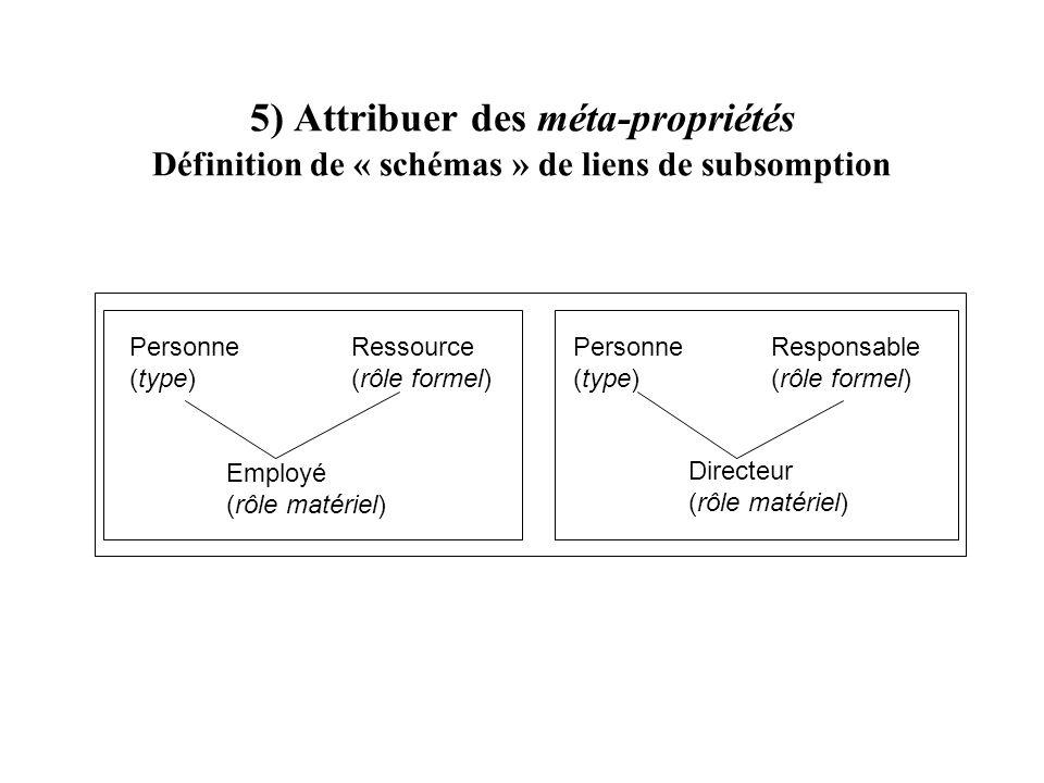 5) Attribuer des méta-propriétés Définition de « schémas » de liens de subsomption Personne (type) Employé (rôle matériel) Ressource (rôle formel) Per