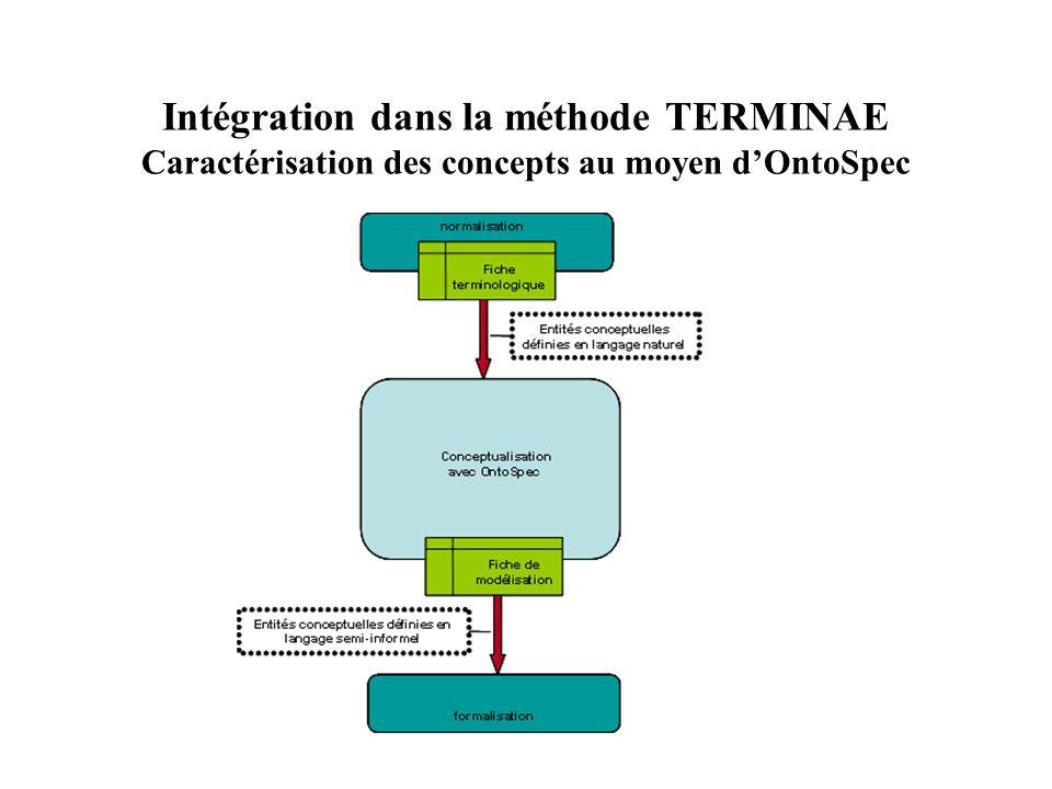 Intégration dans la méthode TERMINAE Caractérisation des concepts au moyen dOntoSpec