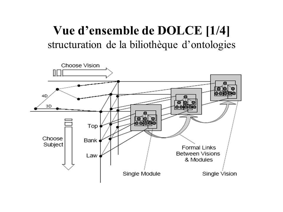 Vue densemble de DOLCE [1/4] structuration de la biliothèque dontologies