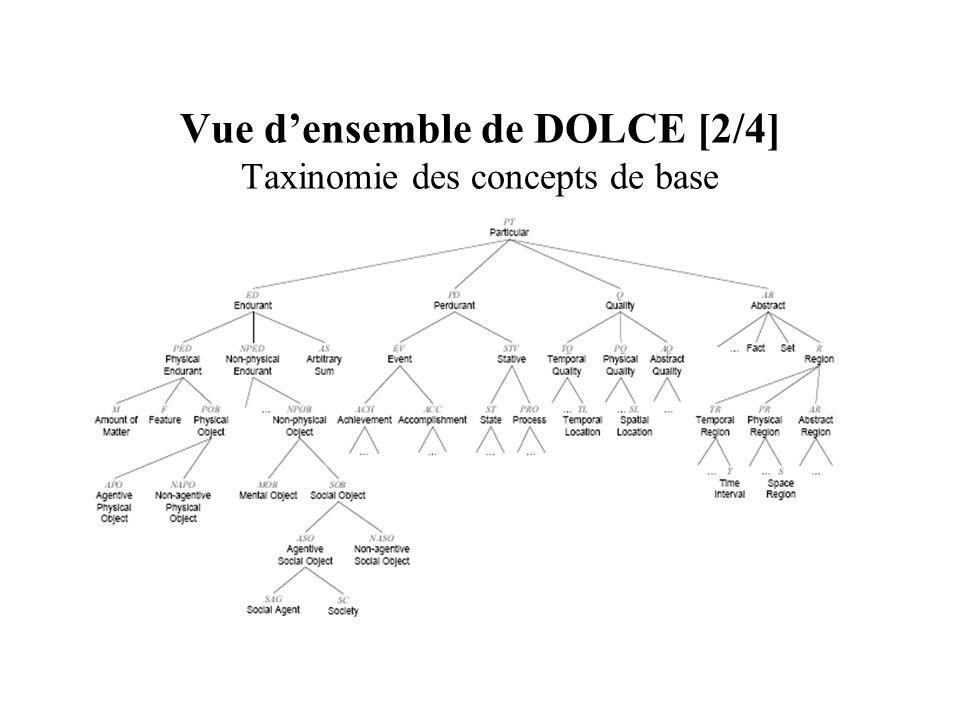 Vue densemble de DOLCE [2/4] Taxinomie des concepts de base