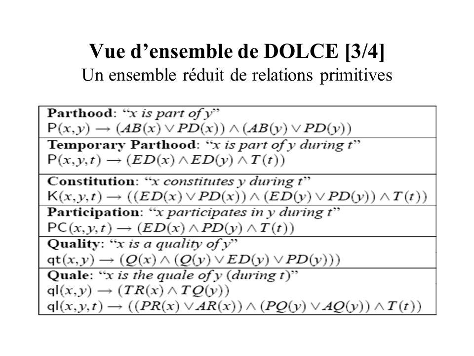 Vue densemble de DOLCE [3/4] Un ensemble réduit de relations primitives