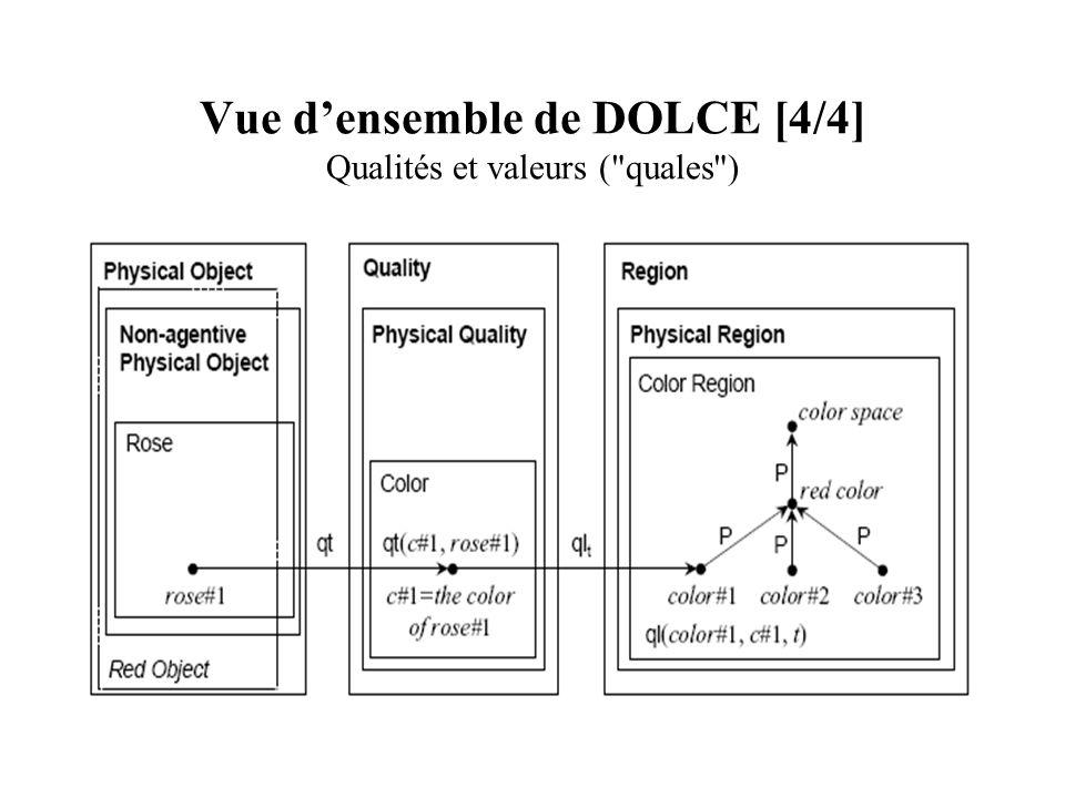 Vue densemble de DOLCE [4/4] Qualités et valeurs (