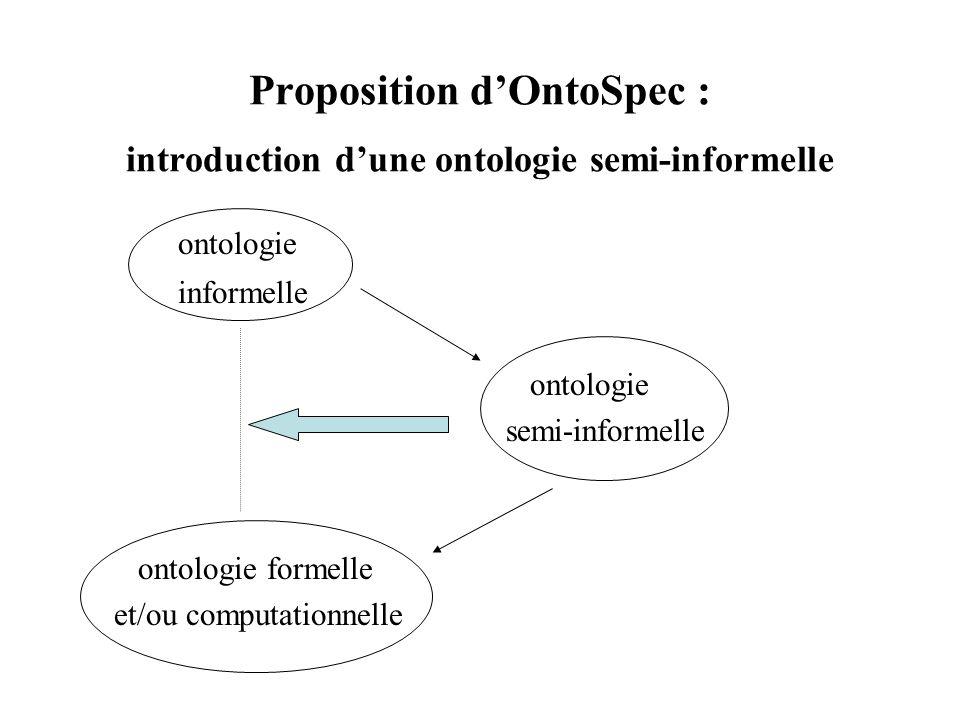 Proposition dOntoSpec : introduction dune ontologie semi-informelle ontologie informelle ontologie semi-informelle ontologie formelle et/ou computatio