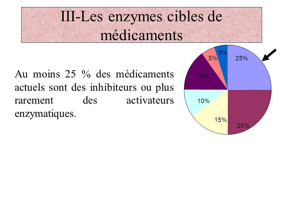 III-Les enzymes cibles de médicaments Au moins 25 % des médicaments actuels sont des inhibiteurs ou plus rarement des activateurs enzymatiques. 25% 15