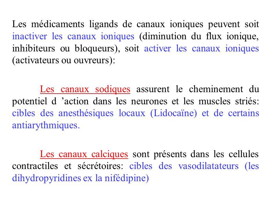 Les médicaments ligands de canaux ioniques peuvent soit inactiver les canaux ioniques (diminution du flux ionique, inhibiteurs ou bloqueurs), soit act