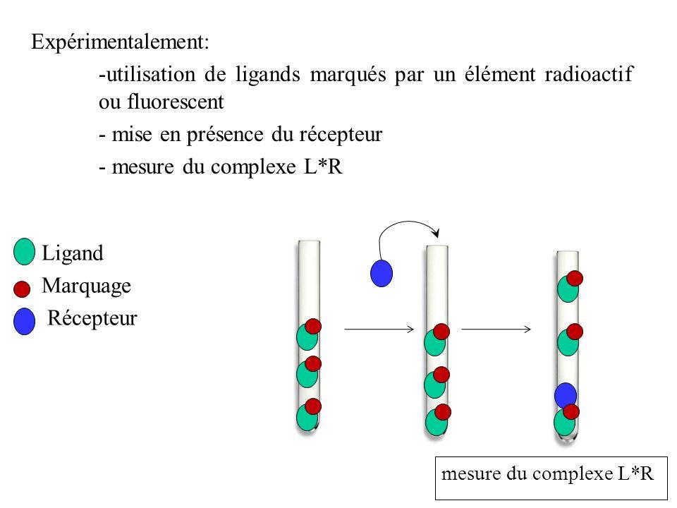 Expérimentalement: -utilisation de ligands marqués par un élément radioactif ou fluorescent - mise en présence du récepteur - mesure du complexe L*R m