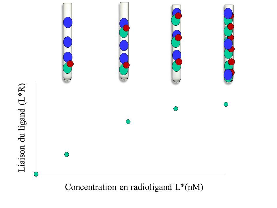 Liaison du ligand (L*R) Concentration en radioligand L*(nM)