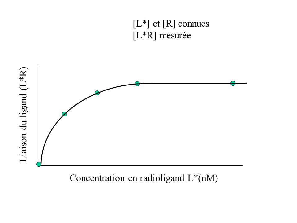 Liaison du ligand (L*R) Concentration en radioligand L*(nM) [L*] et [R] connues [L*R] mesurée