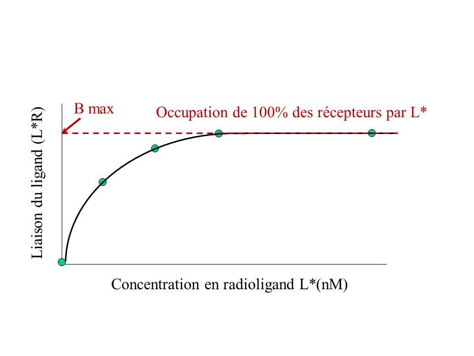 Liaison du ligand (L*R) Concentration en radioligand L*(nM) Occupation de 100% des récepteurs par L* B max