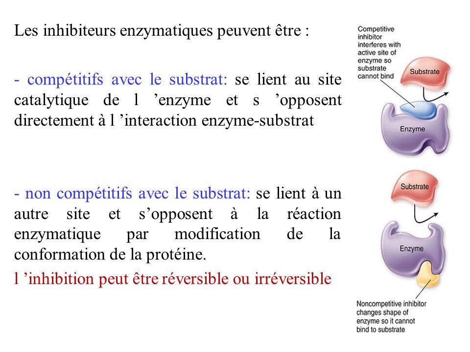 Les inhibiteurs enzymatiques peuvent être : - compétitifs avec le substrat: se lient au site catalytique de l enzyme et s opposent directement à l int