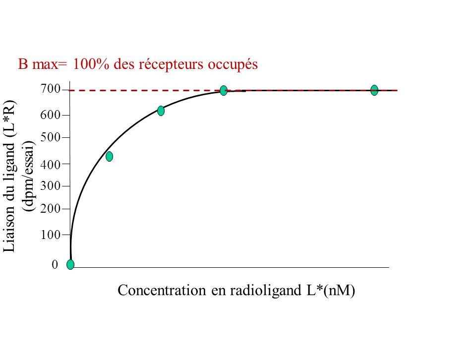 Liaison du ligand (L*R) (dpm/essai) Concentration en radioligand L*(nM) B max= 100% des récepteurs occupés 0 100 200 300 400 500 600 700