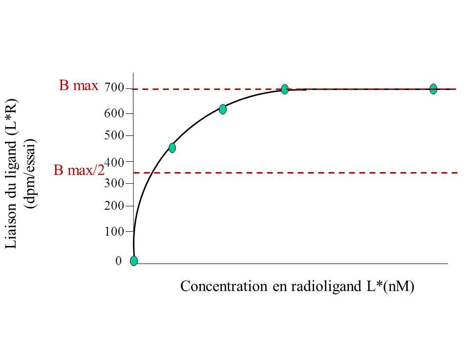 Liaison du ligand (L*R) (dpm/essai) Concentration en radioligand L*(nM) B max 0 100 200 300 400 500 600 700 B max/2