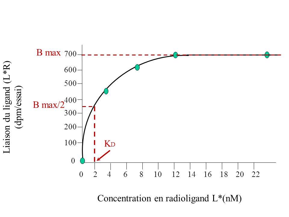 Liaison du ligand (L*R) (dpm/essai) Concentration en radioligand L*(nM) B max 0 100 200 300 400 500 600 700 B max/2 0 2 4 6 8 10 12 14 16 18 20 22 KDK