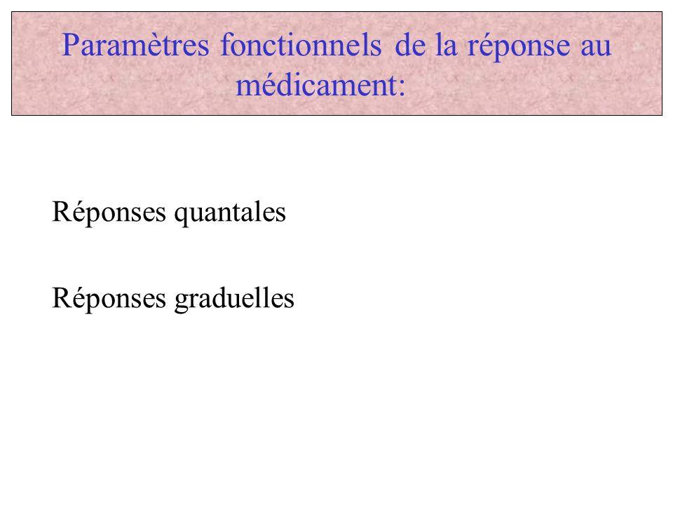 Paramètres fonctionnels de la réponse au médicament: Réponses quantales Réponses graduelles