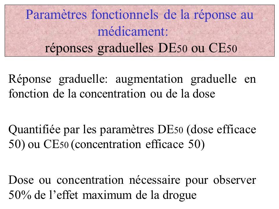 Paramètres fonctionnels de la réponse au médicament: réponses graduelles DE 50 ou CE 50 Réponse graduelle: augmentation graduelle en fonction de la co