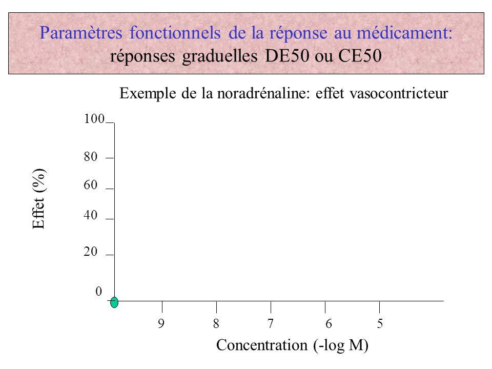 Paramètres fonctionnels de la réponse au médicament: réponses graduelles DE50 ou CE50 Effet (%) Concentration (-log M) 9 8 7 6 5 0 20 40 60 80 100 Exe