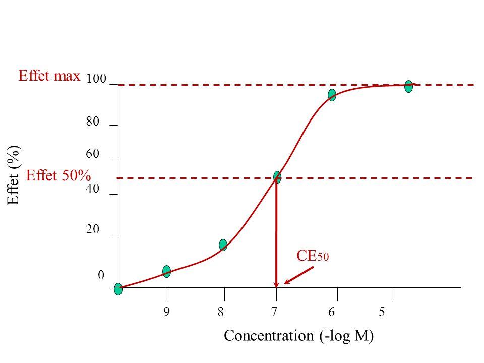 Effet (%) Concentration (-log M) 9 8 7 6 5 0 20 40 60 80 100 Effet max Effet 50% CE 50