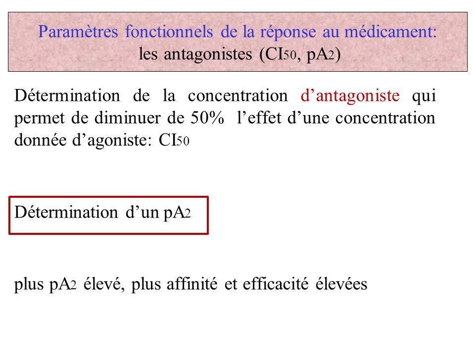 Paramètres fonctionnels de la réponse au médicament: les antagonistes (CI 50, pA 2 ) Détermination de la concentration dantagoniste qui permet de dimi