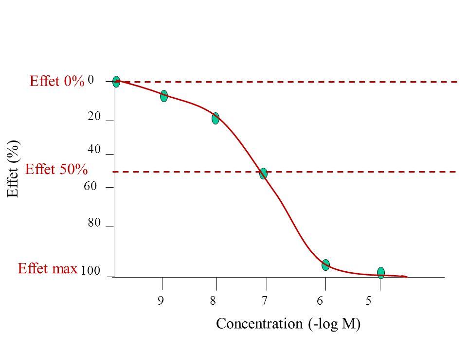 Effet (%) Concentration (-log M) 9 8 7 6 5 0 20 40 60 80 100 Effet max Effet 50% Effet 0%
