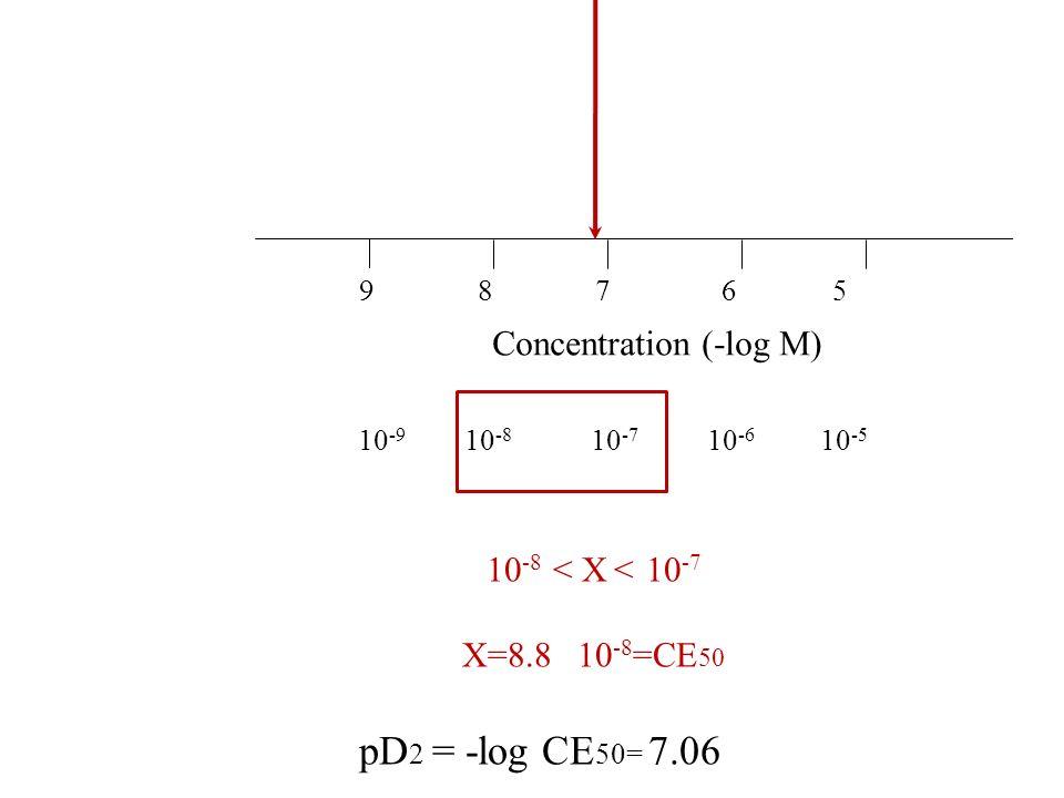 Concentration (-log M) 9 8 7 6 5 10 -9 10 -8 10 -7 10 -6 10 -5 10 -8 < X < 10 -7 X=8.8 10 -8 =CE 50 pD 2 = -log CE 50= 7.06